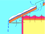 Roof ventilation for roof dams